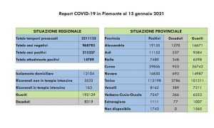 dati covid 15 gen